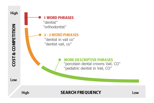 short-tail-vs-long-tail-keywords